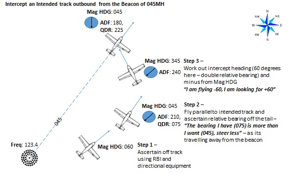 NDB Tracking from