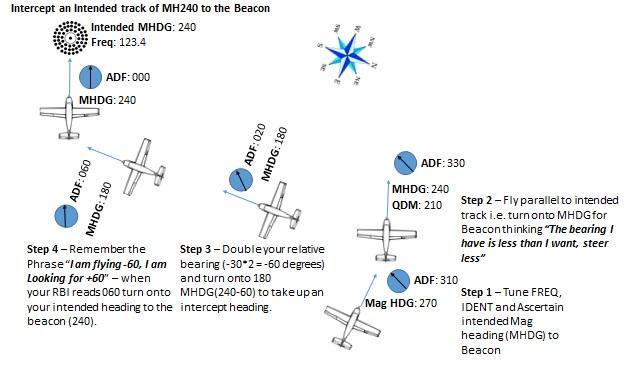 NDB Tracking to